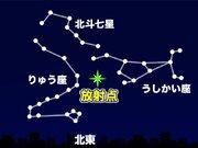 三大流星群「しぶんぎ座流星群」 まもなく活動がピークに