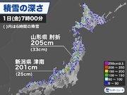 新潟や山形で積雪2m超 積雪の急増や吹雪に警戒