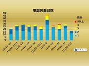 週刊地震情報 2020.1.5 新年早々の緊急地震速報 関東で震度4