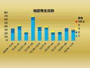 【週刊地震情報】2019.1.6 熊本で震度6弱 余震活動は低調