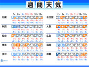 週間天気 7日(木)から爆弾低気圧と寒気 大雪や暴風雪、低温に警戒