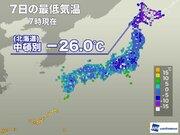 冷凍庫より寒い! 今朝は北海道で−26.0℃を観測