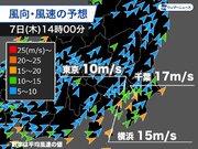 東京は2時間で7上昇 午後は強風に注意