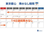 東京都心は2週間も雨雪なし インフルエンザの流行拡大に注意