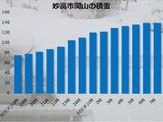 新潟や長野は一晩で50cm超の積雪増加