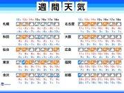 週間天気 乾燥続く東京、久々に潤う週末は雨か雪か