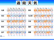 週間天気 連休明けは北日本で冬の嵐 太平洋側は乾燥続く
