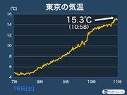 東京など南風が吹き込み気温急上昇 午後は4月並みの暖かさに