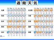 週間天気 東京など太平洋側は乾燥継続 北日本は冬の嵐に警戒を