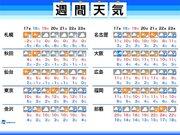 週間天気 週末はセンター試験 初日は東京で雨か雪に