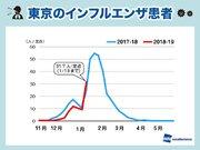 """東京がインフル""""流行警報""""発表 この先も乾燥が続き感染拡大が懸念"""