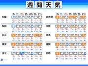 週間天気 東京は乾燥続く 北日本は暴風雪に警戒