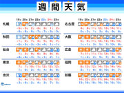 週間天気 火曜日にかけて荒天に注意 週後半は寒さが緩む