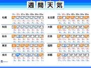 週間天気 センター試験2日目は日本海側で雨や雪が強まる可能性