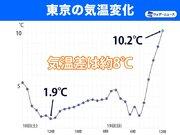 東京は昨日の極寒から一転 10℃超えて日差し暖か