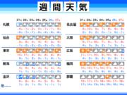 週間天気予報 週明けからは冬型の気圧配置が続く