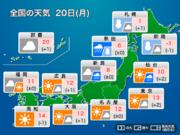 """今日20日(月)の天気 道東は大雪に警戒 関東など""""大寒""""らしからぬ陽気"""