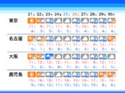 東京は週半ばから冬晴れなし 1月としては異例な曇り続き