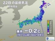 東京都心で11日ぶりの冬日 群馬などでは雪がちらつく