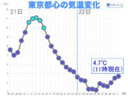 東京など関東は朝から気温上がらず 日差し乏しく寒い