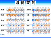 週間天気 週末は南岸低気圧による荒天警戒 天気は周期変化