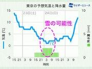週末、関東は雪?雨? 地上付近の冷気次第