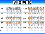 週間天気 週末は西日本で雪による荒天注意