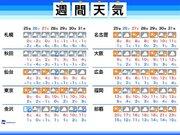 週間天気 週末は西日本で雪による荒天注意 関東で雪も