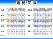週間天気 26日(日)は東京など関東で雪の可能性
