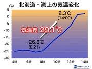 北海道内陸で朝から30近くも気温上昇 一日の気温差が大きく