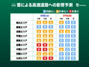 【今季最強寒気】西日本の高速道路は雪で通行止めのおそれ 東海道新幹線に影響も