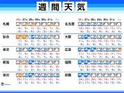 週間天気予報 東京など関東では2回、雪の可能性あり