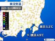 雪にならずとも厳しい寒さ 東京周辺は正午でも5℃前後