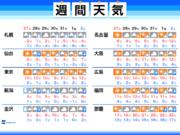 週間天気予報 明日にかけ寒気南下のピーク