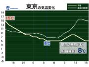 関東は真冬の寒さ戻る 東京は午後にわか雨の可能性