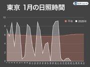太陽恋しい東京 1月としては最長、6日連続で日照1時間未満