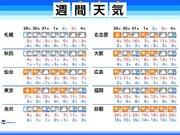 週間天気 周期的な寒さと、東京など太平洋側の乾燥に注意