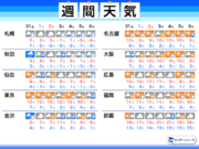 週間天気 北海道は明日にかけ大雪警戒 週末は東京で晴天