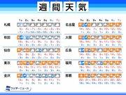 週間天気予報 週明けに前線通過 気温変化大きく