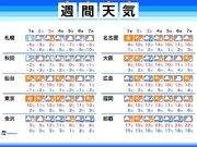 """週間天気 """"逃げる""""2月。初週の天気は周期変化も、東京は晴れ続き"""