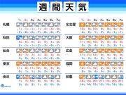 週間天気 週末は東京で晴天 この時期らしい寒さに