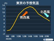 東京、明日は寒い?暖かい? 時間帯・風の状況によって大きく変化