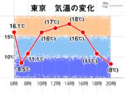 東京都心 風向きで体感が一変 今日は一日の中で気温乱高下