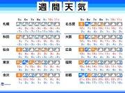 週間天気 周期的に襲来する南岸低気圧 気温の乱高下にも注意