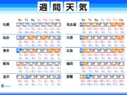 週間天気 寒暖差激しい一週間 太平洋側で雨の日も