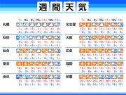 週間天気予報 日曜日の東京は花粉注意 週明けの北日本は吹雪のおそれ