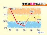 春と冬を行ったり来たり!? 東京、明日は再び春の暖かさに