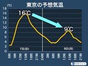 東京など明日は春の陽気も週明けは真冬 気温変化に要注意
