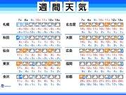週間天気 北海道には強烈寒気 週後半は関東で雨や雪の可能性