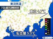 東京や名古屋など寒さ続く 風が弱まり体感温度は上昇